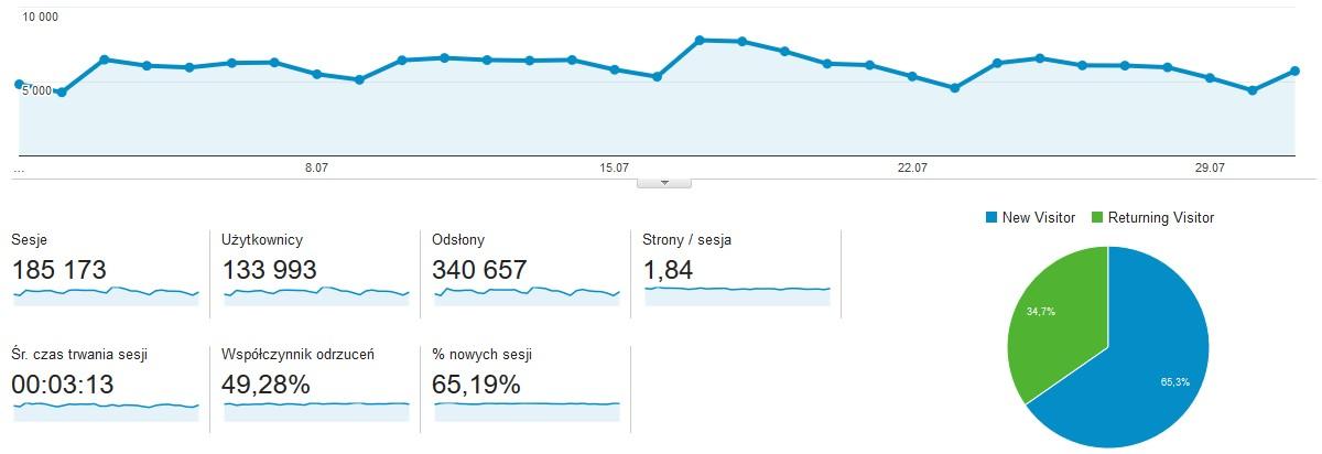 Dane z Google Analytics za okres 01.07 - 31.07.2016
