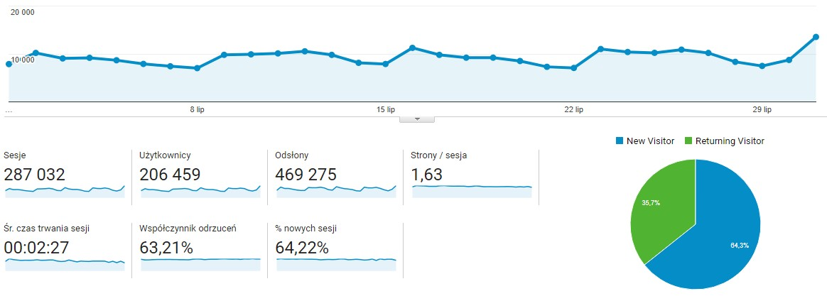 Data from Google Analytics for the period 01.07 - 31.07.2017