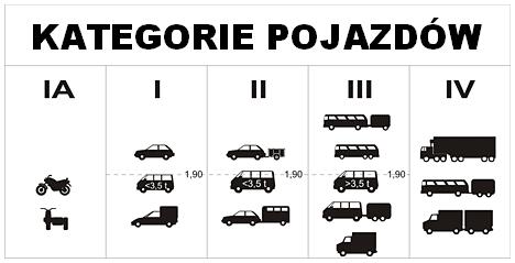 Kategorie pojazdów w Chorwacji