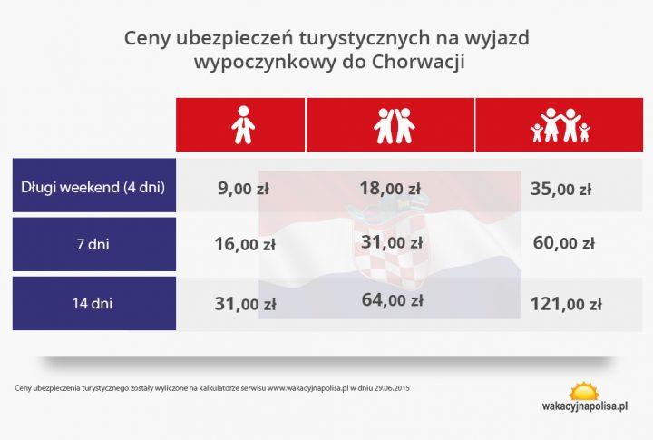 Ceny ubezpieczeń turystycznych na wyjazd wypoczynkowy do Chorwacji