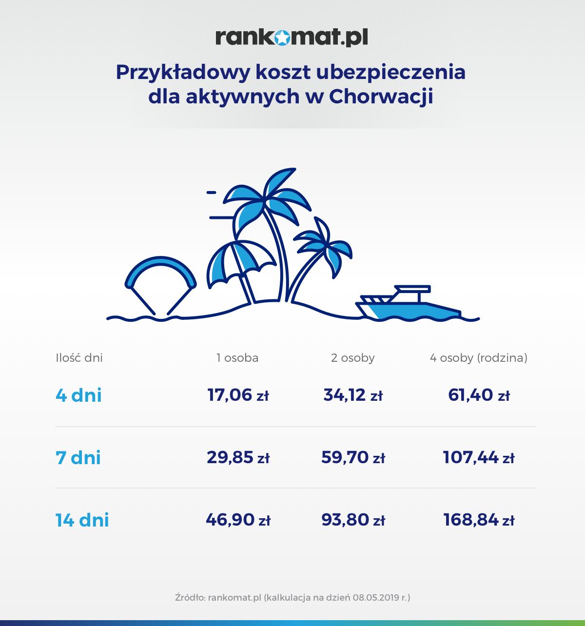 Przykładowy koszt ubezpieczenia dla aktywnych w Chorwacji