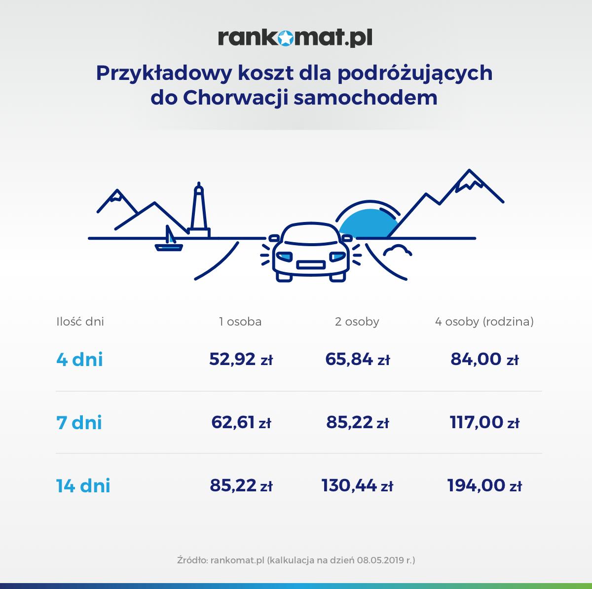 Przykładowy koszt ubezpieczenia dla podróżujących autem do Chorwacji