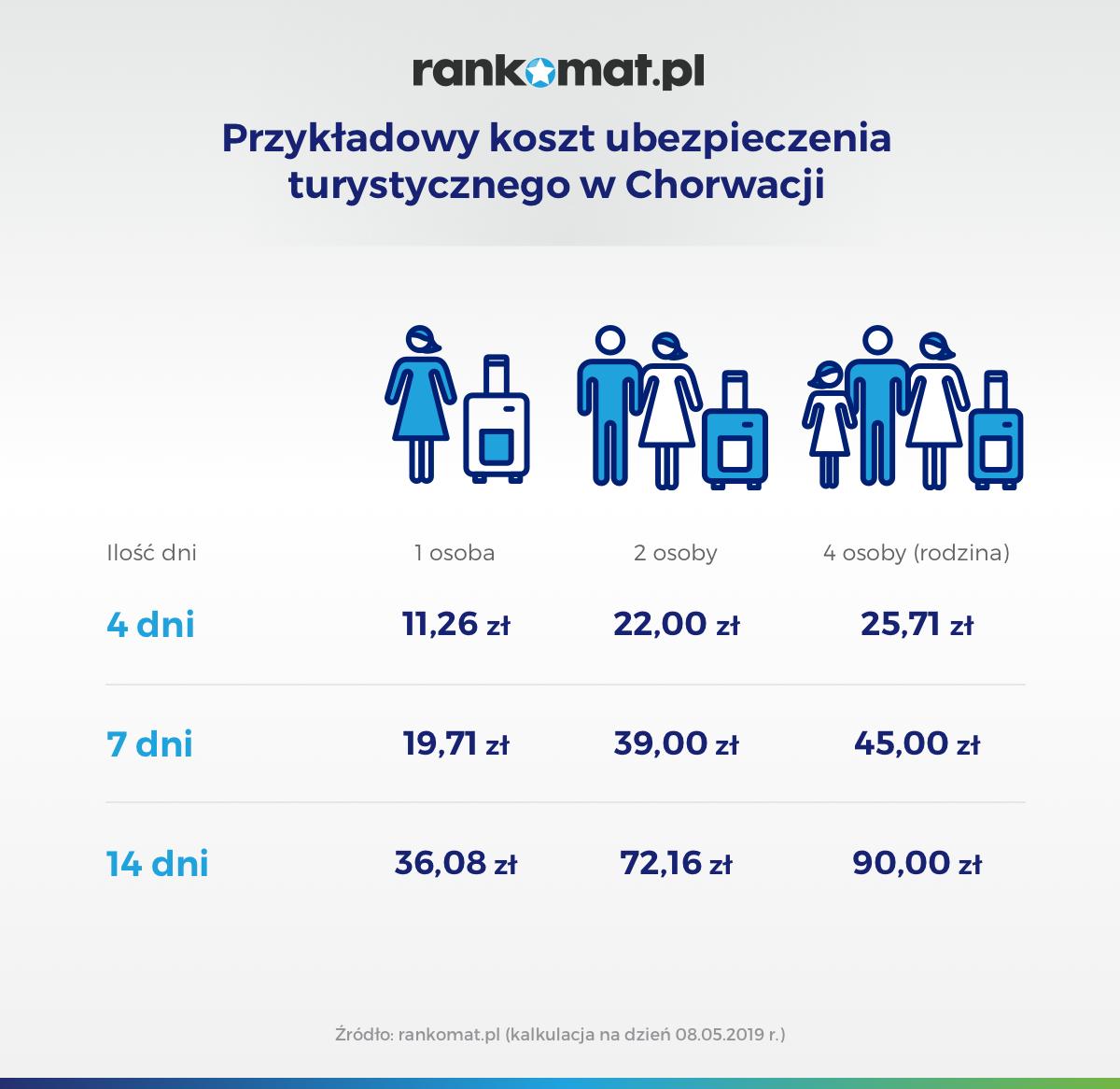 Przykładowy koszt ubezpieczenia turystycznego w Chorwacji