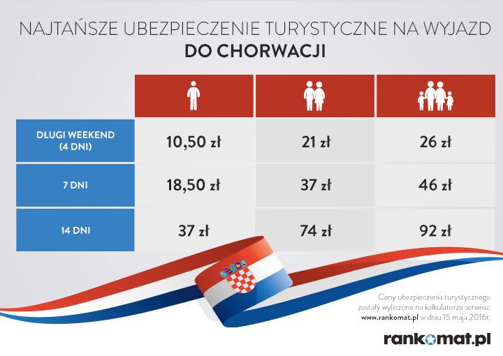 Ubezpieczenie turystyczne do Chorwacji