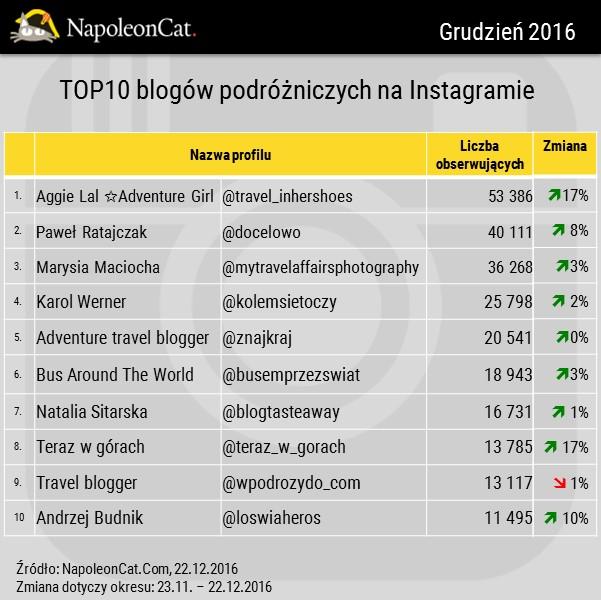 Najpopularniesze blogi na Instagramie