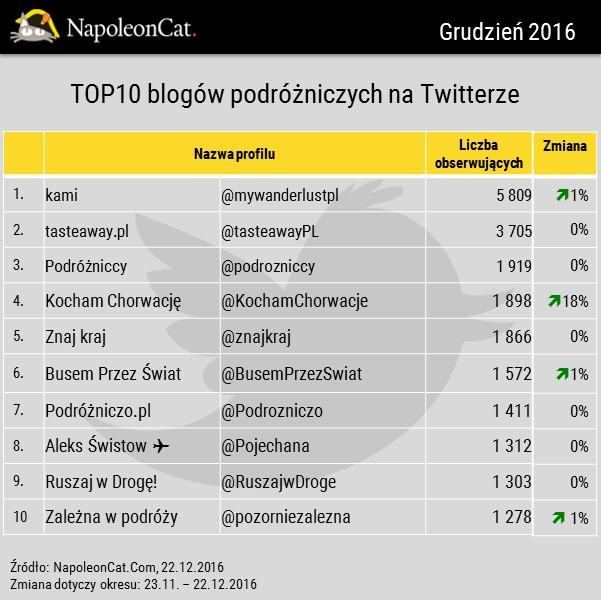 Najpopularniesze blogi na Twitterze