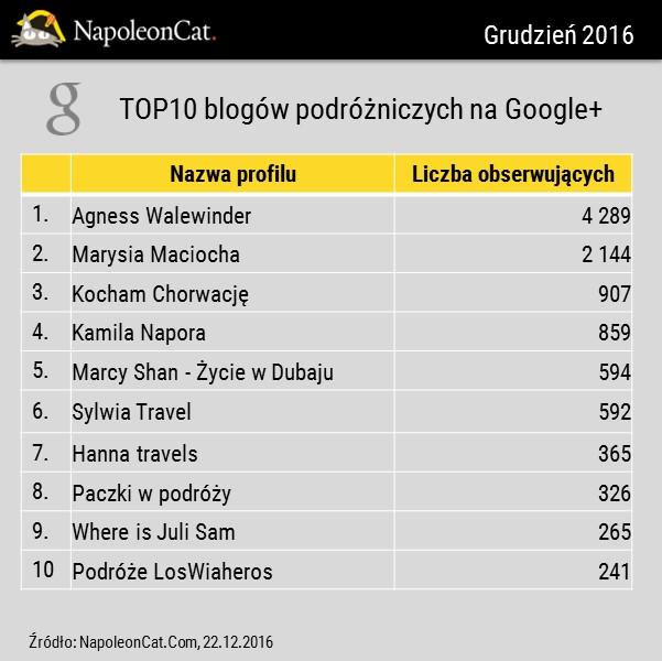 Najpopularniesze blogi na Google+