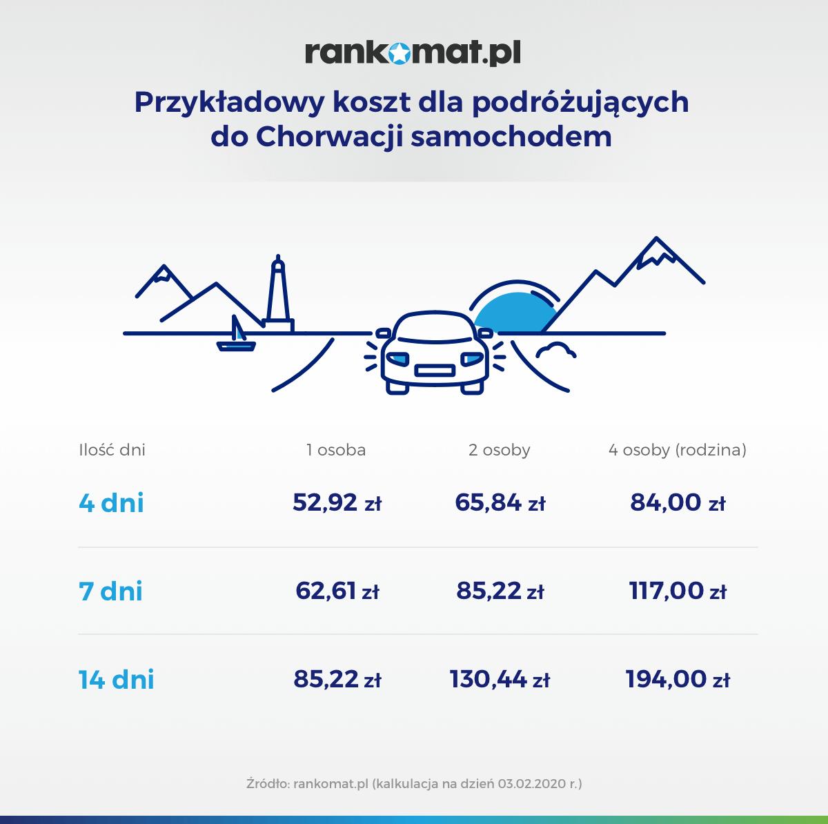 Ubezpieczenie w Chorwacji. Przykładowy koszt ubezpieczenia dla podróżujących autem do Chorwacji