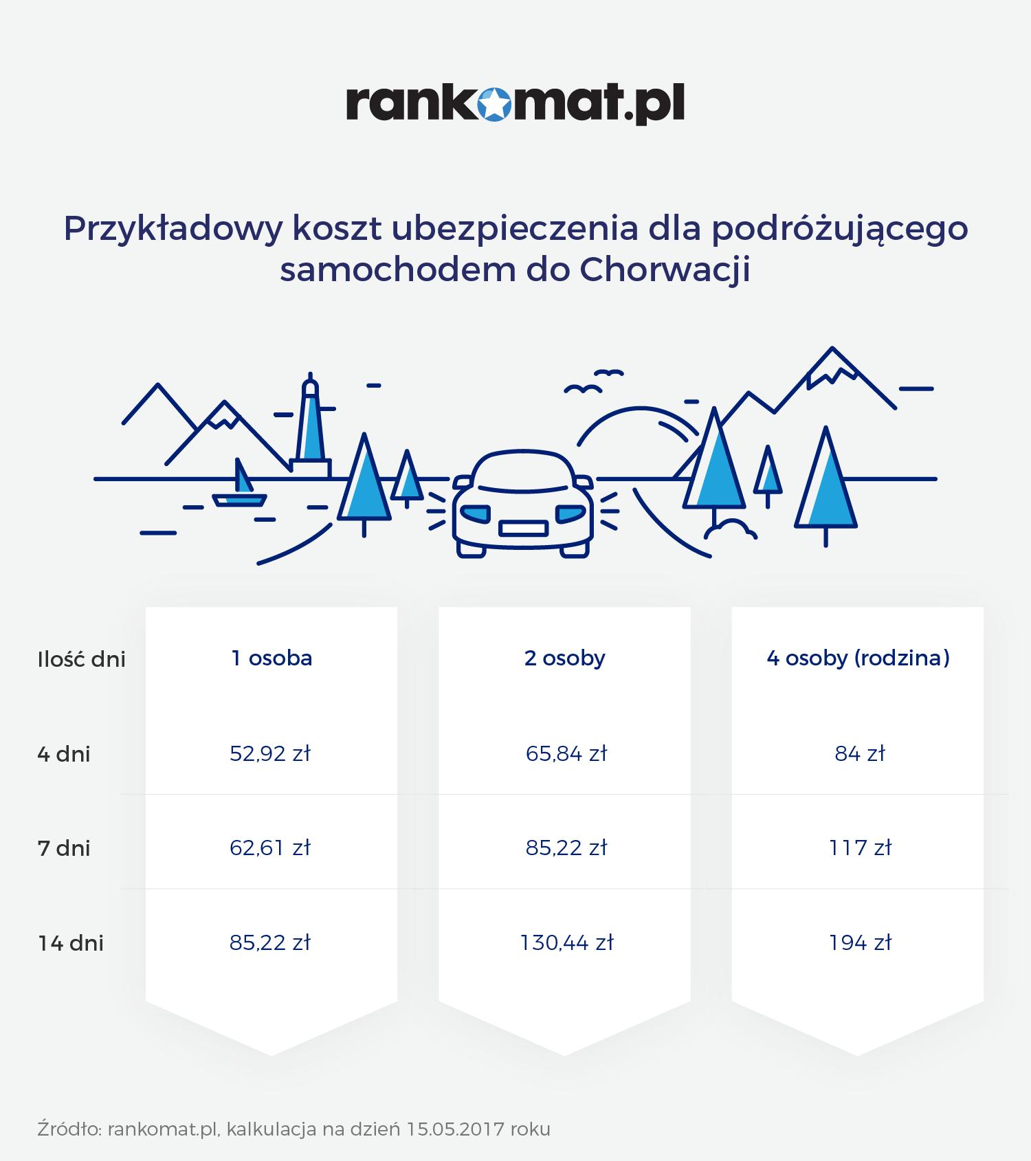 Ubezpieczenie samochodu w Chorwacji