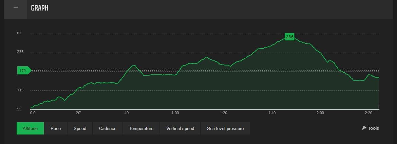 Różnica poziomów - Temperatura - Dane dotyczące naszej wędrówki