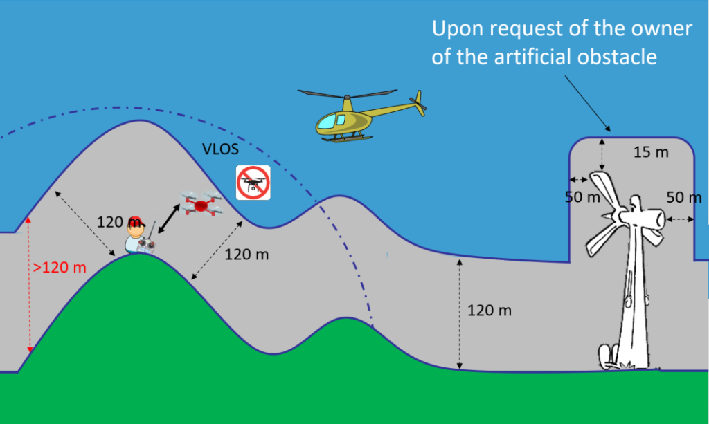 Zasady lotów dronem