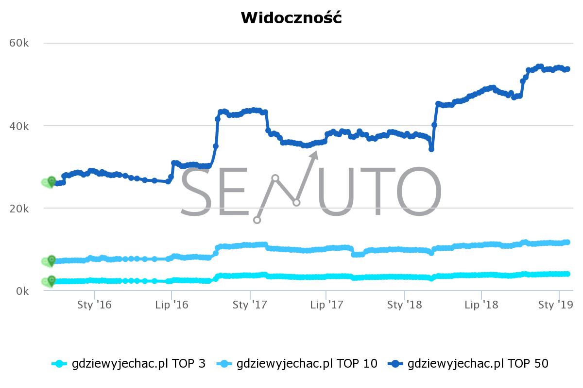 Ranking Polskich Blogów Podróżniczych - Dane Senuto