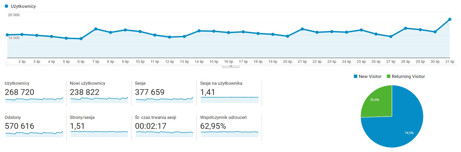 Dane z Google Analytics za okres 01.07 – 31.07.2019