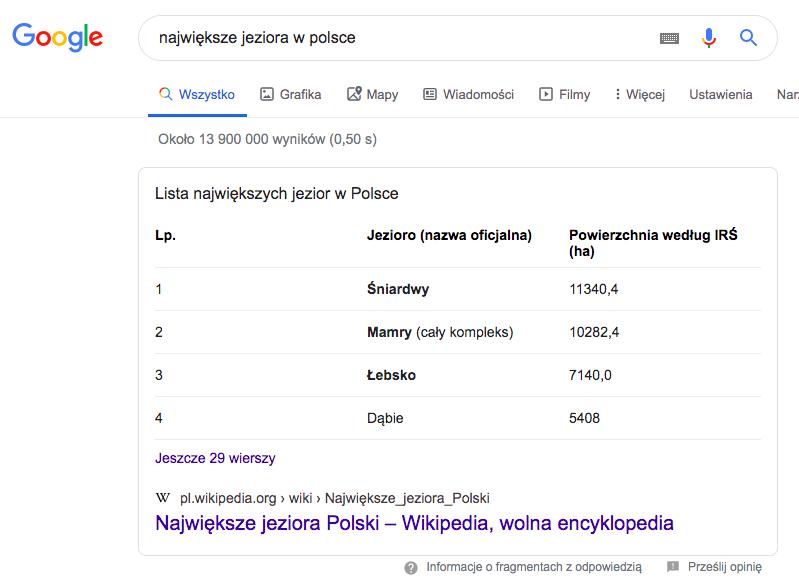 Tabela pozwala na czytelne przedstawienie danych liczbowych w artykule, które docenia również Google