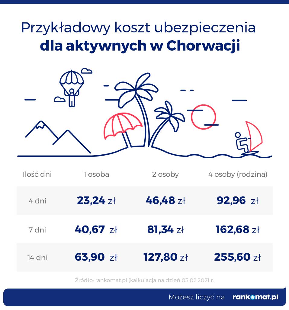 Ubezpieczenie turystyczne dla aktywnych w Chorwacji
