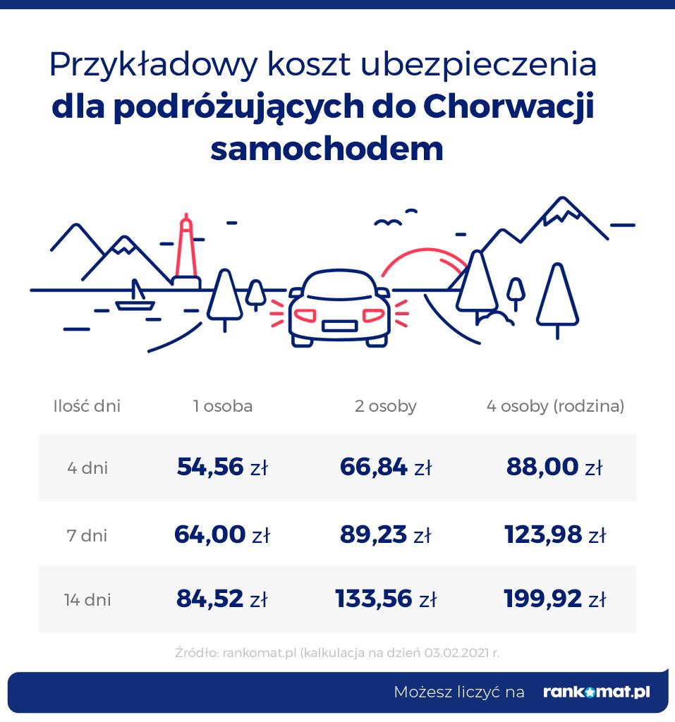 Ubezpieczenie turystyczne dla podróżujących po Chorwacji samochodem