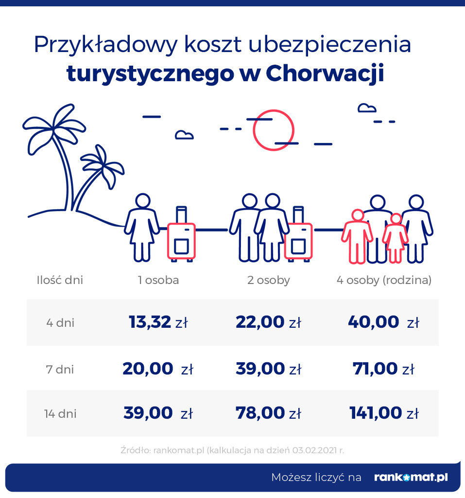 Ubezpieczenie turystyczne w Chorwacji